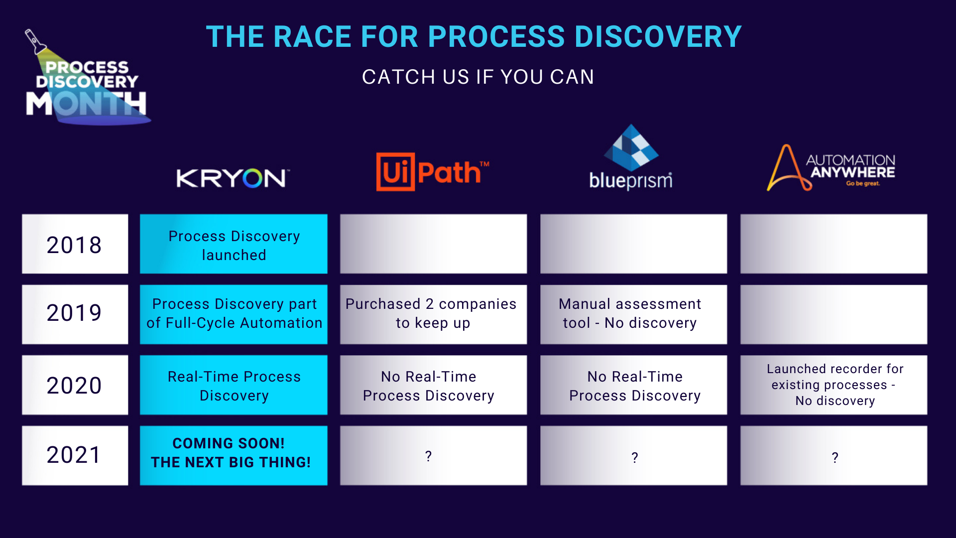 The Industrys Race for Process Discovery™  (1)